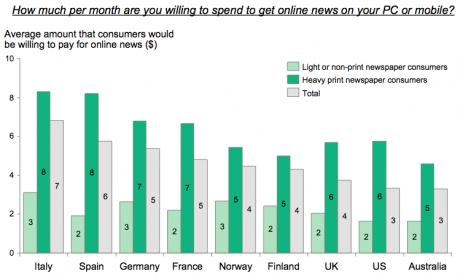 Hvor mye vil folk betale? (Kilde: BCG)