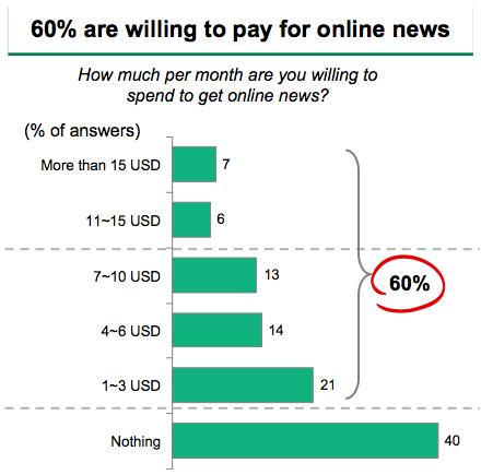 Norge: hvor mye vil hvor mange betale for nyheter på nettet? (Kilde: BCG)
